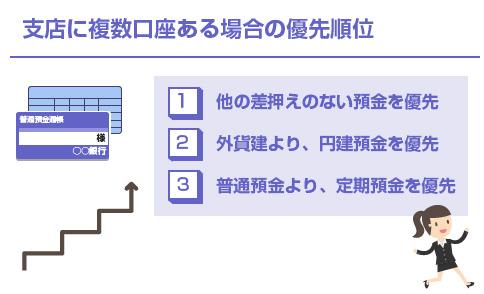同じ支店に複数口座がある場合の優先順位-図