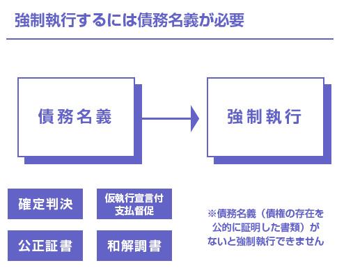 債務名義の説明図