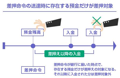 差押命令の送達時に存在する預金だけが差押対象-説明図