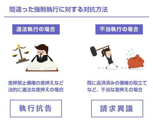 間違った強制執行に対する対抗方法-図