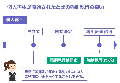 個人再生が開始されたときの強制執行の扱い-図