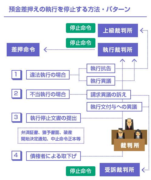 預金差押えの執行を停止する方法・パターン-説明図