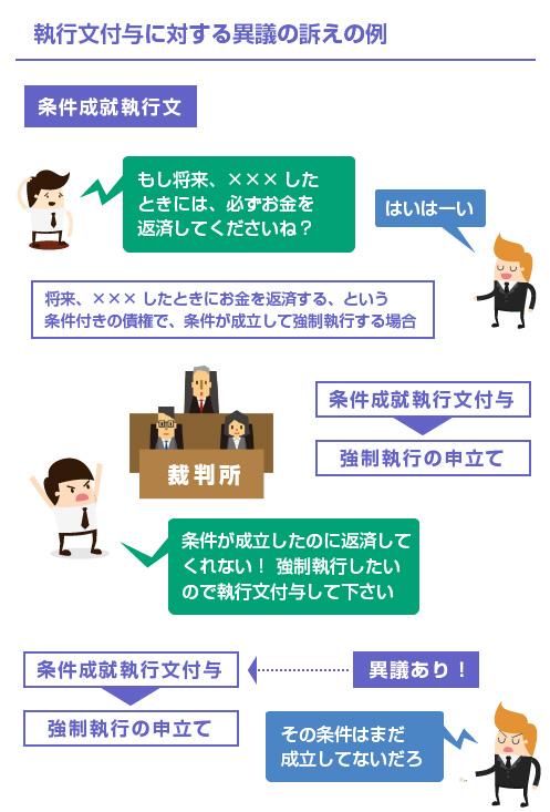 執行文付与に対する異議の訴えの例-図