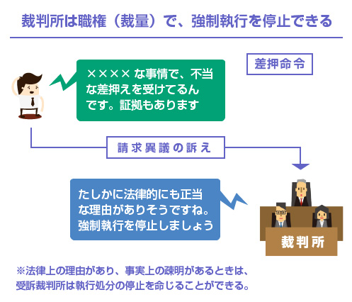 裁判所は職権(裁量)で、強制執行を停止できる-図