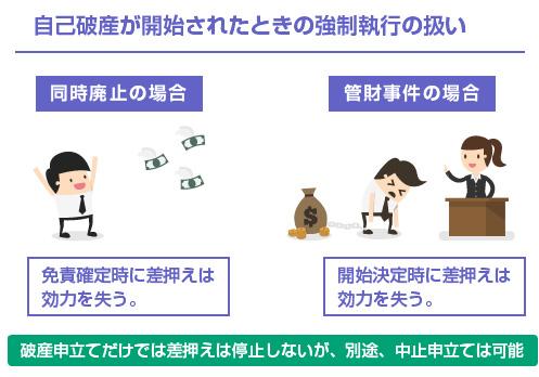 自己破産が開始されたときの強制執行の扱い-図