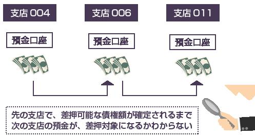 先の支店で、差押可能な債権額が確定されるまで次の支店の預金が、差押対象になるかわからない-図