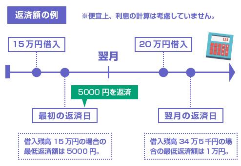 月々の返済額の例-図