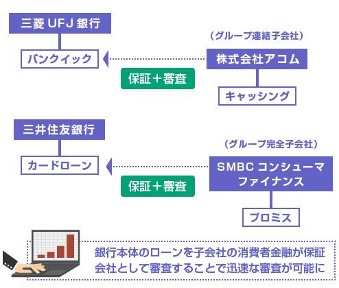 保証会社の仕組みの図