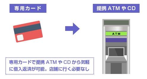 カードで簡単にATMで借入可能