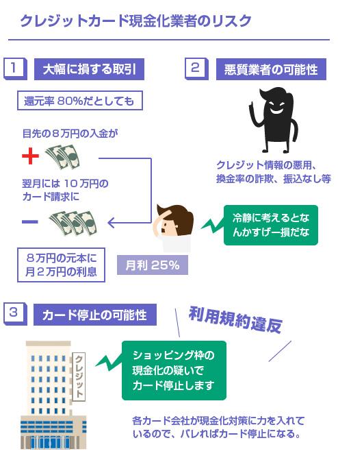 クレジットカード現金化業者のリスク-図