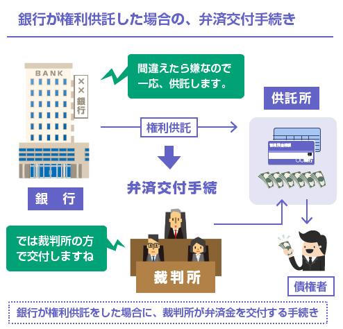 裁判所の弁済金交付手続きの説明図