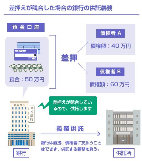差押えが競合した場合の銀行の供託義務-図