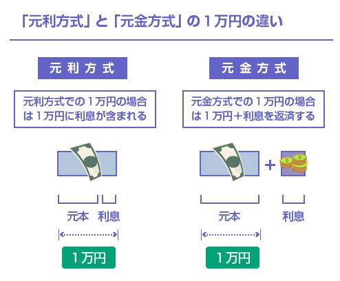 「元利方式」 と 「元金方式」 の1万円の違い-図