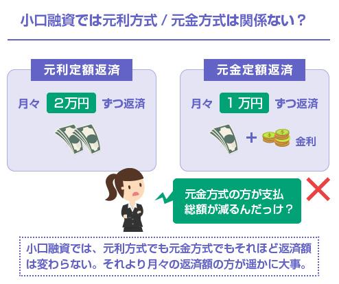 小口融資では元利方式/元金方式は関係ない?-図