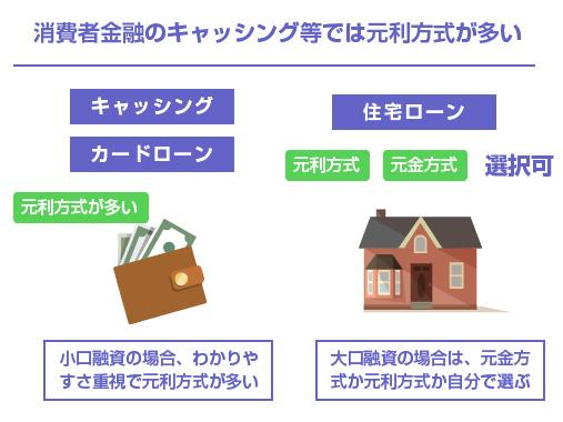 消費者金融のキャッシング等では元利方式が多い-図