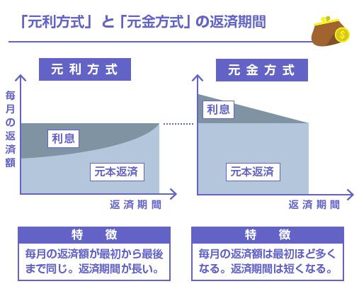 「元利方式」  と 「元金方式」 の返済期間の違い-図