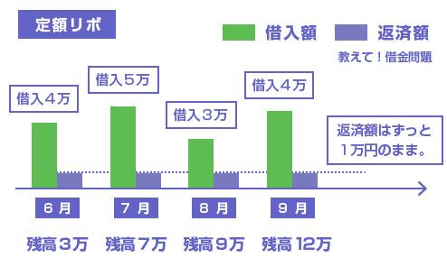 通常の定額リボの場合の図