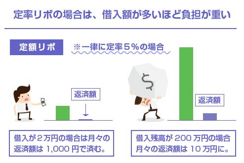 定率リボの場合は、借入額が多いほど負担が重い-図