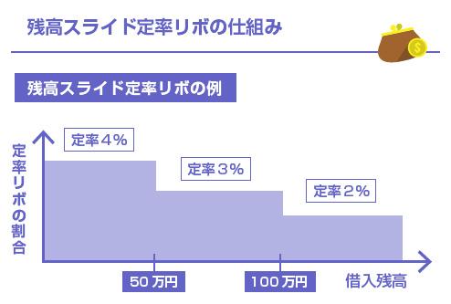 残高スライド定率リボの仕組み-図