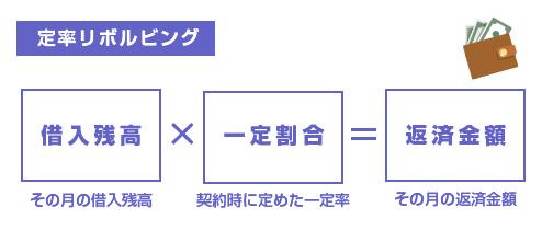 定率リボルビング方式-図
