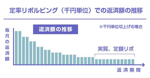 定率リボルビング(千円単位)での返済額の推移-図
