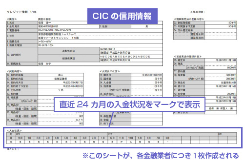 CICの信用情報の入金状況-図