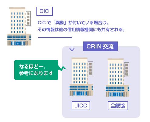 CICで「異動」が付いている場合は、その情報は他の信用情報機関にも共有される。-図