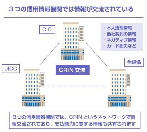 3つの信用情報機関では情報が交流されている-図