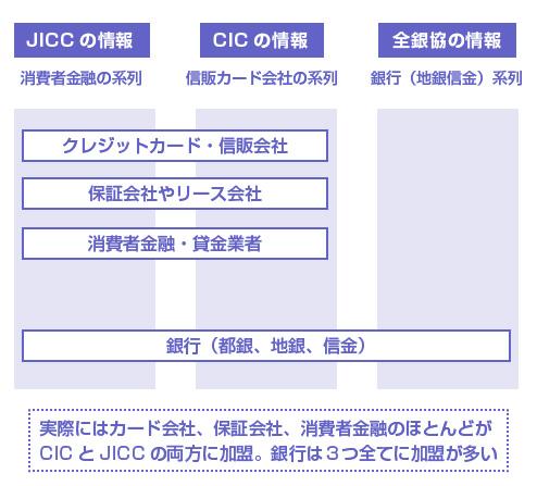 信用情報機関と系列
