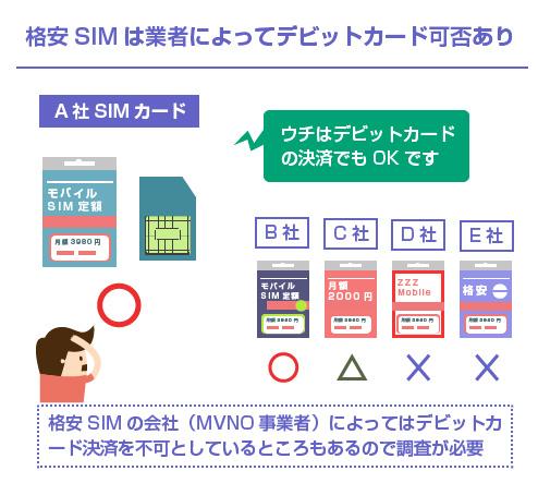 格安SIMは業者によってデビットカード可否あり-図