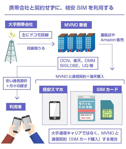 携帯会社と契約せずに、格安SIMを利用する-図