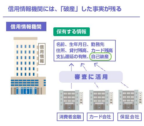 信用情報機関には、「破産」した事実が残る-図