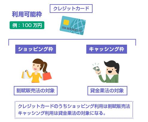 クレジットカードはショッピングは割賦販売法、キャッシングは貸金業法-図