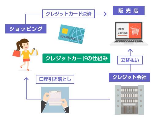 クレジットカードのショッピングの仕組み-挿絵(saimu4.com)