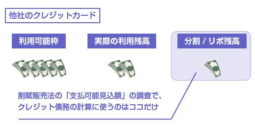 割賦販売法の「支払可能見込額」の調査で、 クレジット債務の計算に使うのはココだけ