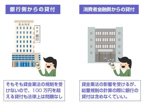 銀行側からの貸付、消費者金融側からの貸付、それぞれの図