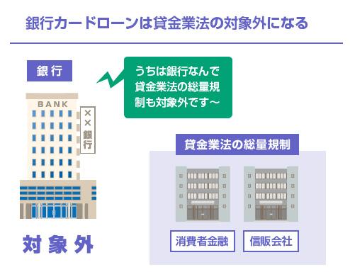 銀行カードローンは貸金業法の対象外になる-図