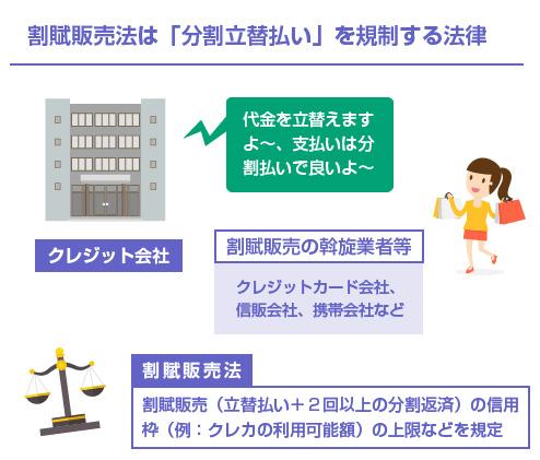 割賦販売法は「分割立替払い」を規制する法律-図