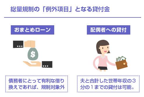 総量規制の「例外項目」となる貸付金-図