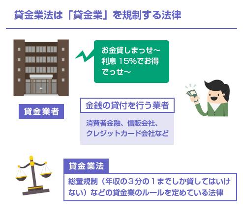 貸金業法は「貸金業」を規制する法律-図