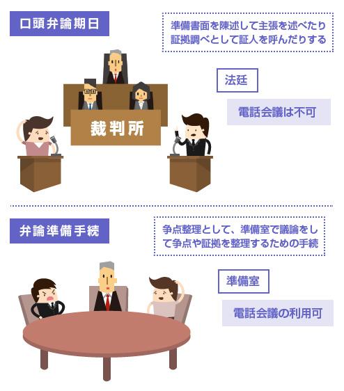 口頭弁論と弁論準備手続きの電話会議の利用