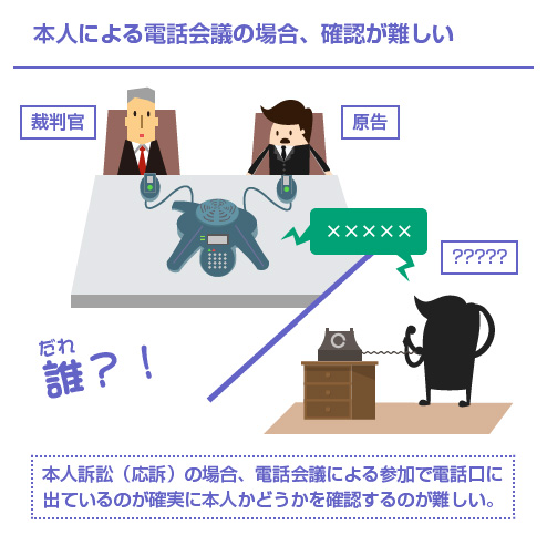 本人による電話会議の場合、確認が難しい-図