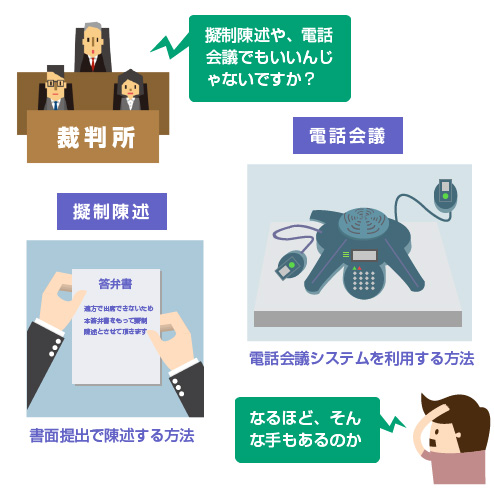 擬制陳述や電話会議システムを利用する方法