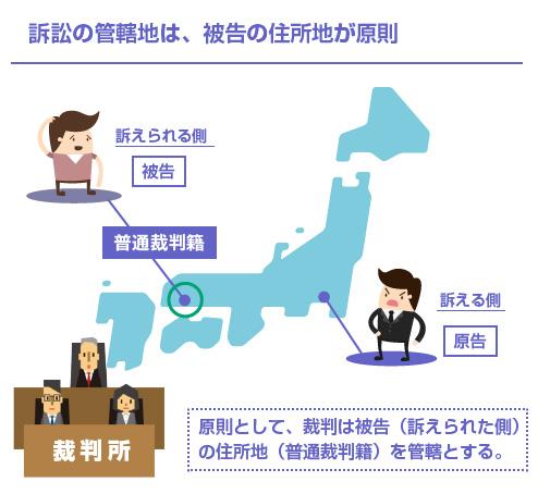 訴訟の管轄地は、被告の住所地が原則(普通裁判籍)