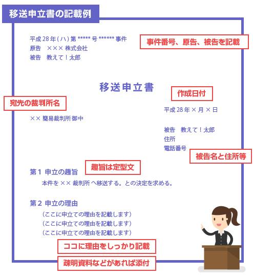 移送申立書の記載例