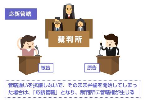 応訴管轄のイラスト