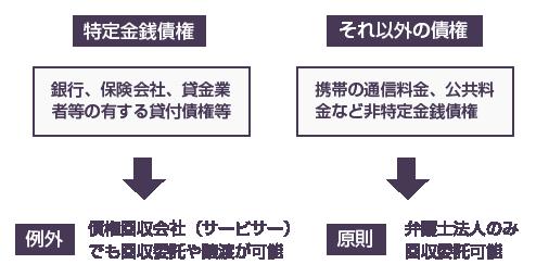 特定金銭債権の図