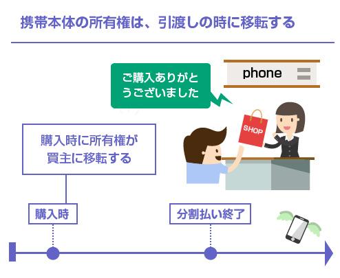 携帯本体の所有権は、引渡しの時に移転する-図