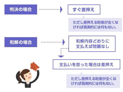 一括払いによる判決と、分割払いによる和解の違い-図