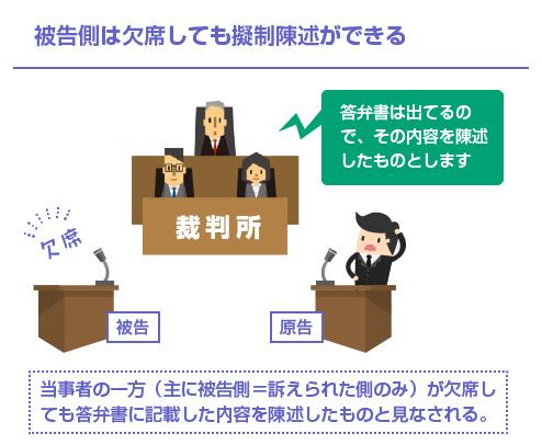 被告側は欠席しても擬制陳述ができる-図